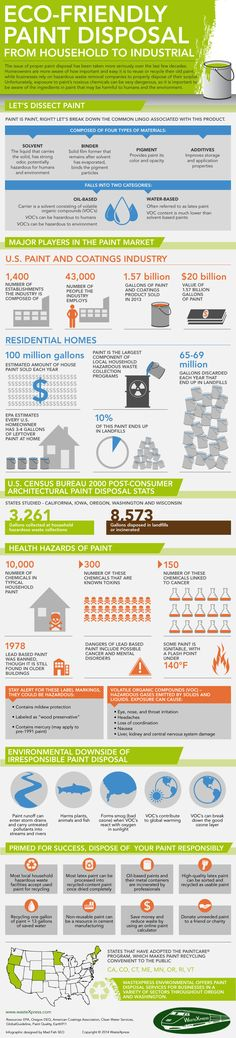 Infographic: Eco-Friendly Paint Disposal, From Household to Industrial