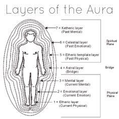 Layers of the aura. #consciousness #consciousnessshift #lightworker #awakening #love #meditation #zen #yoga #paradigmshift #consciousnessminds #thirdeye #aura #oldsoul #inspiration #chakras #spirituality #spiritualgrowth #spiritualawakening #spiritual #pinealgland #nature #mindful #cosmos #ॐ #woke #universe