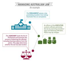 How does the legal system work in Australia? How are laws applied?