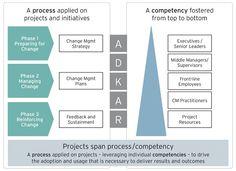 Prosci® Change Management 3-Phasenmodell
