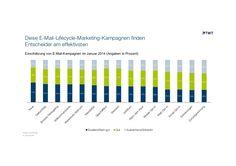 E-Mail-Lifecycle: Diese Marketing-Kampagnen finden Entscheider am effektivsten. #email http://de.slideshare.net/TWTinteractive/e-mail-lifecycle