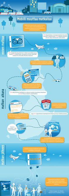 Infograafi: Mobiili muuttaa matkailua www.digipeople.fi