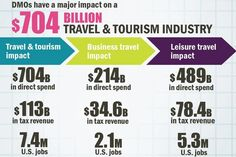 Destination Management Organizations have a major impact on the Travel & Tourism Industry.