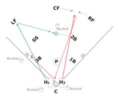 Fastpitch Softball drills to improve fielding and throwing Drill 2