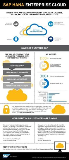 Have SAP run your SAP in a flexible, secure and scalable private cloud http://spr.ly/6018B2Rfy