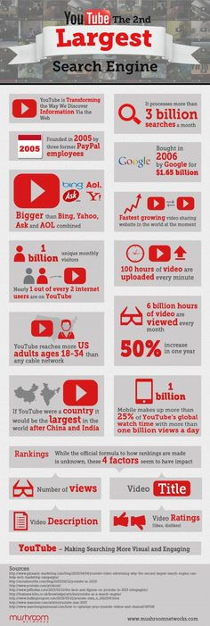 How To Optimise Your Video Marketing On YouTube