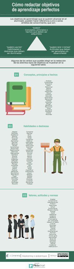 """infografía sobre """"Objetivos de Aprendizaje – Como Redactarlos Eficazmente"""" Un gran saludo.  Visto en: ojulearning.es  También debería…"""