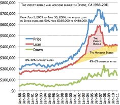 Housing Bubble  Is It Different This Time  Orange County