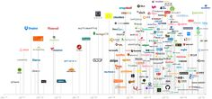 All of the unicorn companies in the world in one image