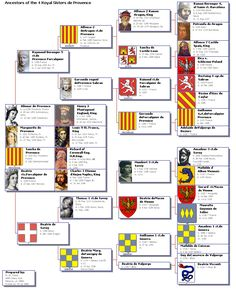 [France] Ancestry of the four royal sisters de Provence. Shown at the left of the chart  with their regal husbands.