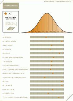 De competentietest. Doe deze competentietest voor beroepskeuze of loopbaanbegeleiding