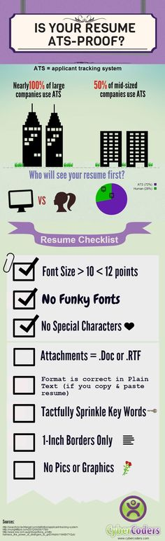 CyberCoders Infographic: Is Your Resume ATS-Proof? | CyberCoders Insights