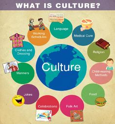 What does Culture mean?  http://whatisthewik.com/culture/