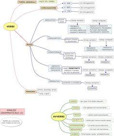 MAPPE per la SCUOLA: GRAMMATICA-analisi grammaticale2