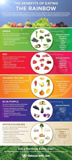 The Benefits of Eating the Rainbow Infographic |  Green, red, yellow, orange, blue, purple and white fruits and vegetables that are grown right out of the ground, nourished by sunlight, and are the healthiest foods on the planet | Reboot with Joe