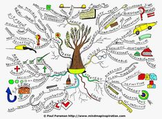 The Growth mind map created by Paul Foreman will help you to explore ideas for… Study Skills, Study Tips, Creative Thinking, Design Thinking, Min Map, Mind Map Art, Aboriginal Culture, Visual Schedules, Emotional Intelligence