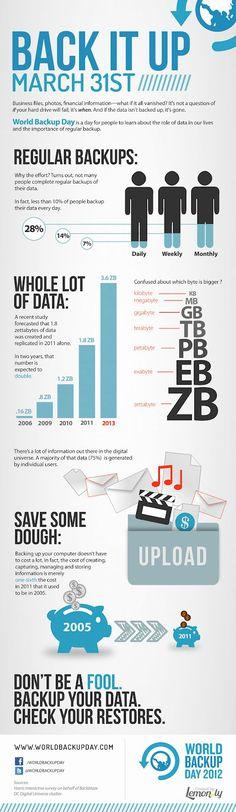 Solo el 28% de los usuarios hace una copia de seguridad al mes...