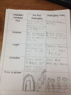 compare and contrast christmas and thanksgiving Download the compare and contrast worksheets click the button below to get instant access to these worksheets for use in the classroom or at a home.