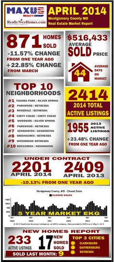 April 2014 Montgomery County MD Real Estate Market Report INFOGRAPHIC