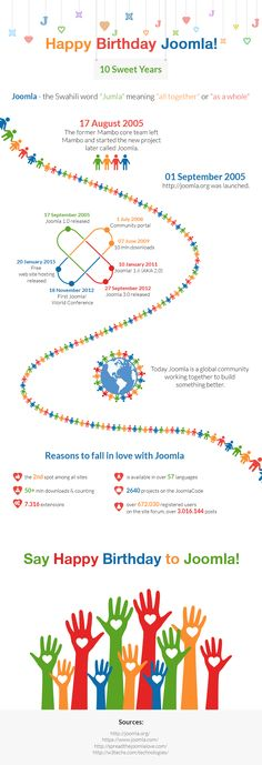 joomla birthday infographics_03