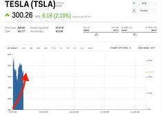 Tesla Stock Quote Beauteous Home Insurance Stocks Sink After Report Says They Could Be Next To