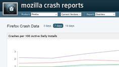 Mozilla Firefox Crash Reporter Error