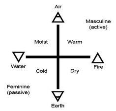 Elemental Symbols: Elemental Qualities
