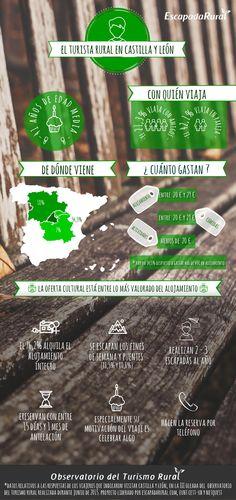 Infografía: El turismo rural en Castilla y León | ¿Cómo es el cliente que elige Castilla y León para sus escapadas rurales? by @escapadarural