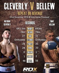 Nathan Cleverly v Tony Bellew Fight Statistics - View the full version now  on our blog