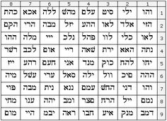 72 Names of God :: 42 Letter name of God :: parts//syllables :: !