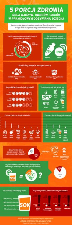 5 porcji zdrowia - rola warzyw, owoców i soków w prawidłowym odżywianiu dziecka - Wiadomości - WP.PL #fruit #vegetables #diet #baby #meals #owoce #warzywa #dieta #dziecko #posiłki