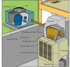 cd1e59fe598b1bb377bfe7b68dd68c92--air-conditioners-central  Sd Single Phase Motor Wiring Diagram on ac electric, ac induction, baldor 2 hp, capacitor start, for 2 speed, standard dayton electric, dual voltage,