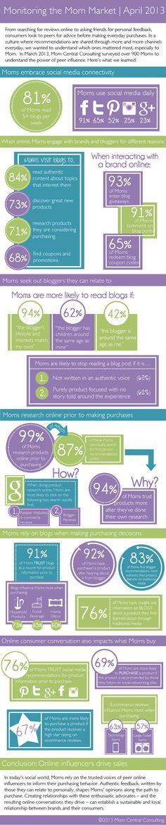 [infografica] Le mamme possono cambiare la tua vita.. e quella del tuo business! | cinzia di martino