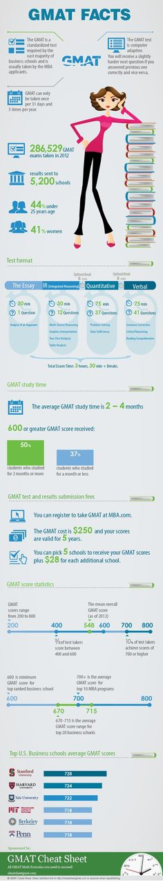 #GMAT facts and stats. If one of your #goals is to #succeed on this standardized test, we suggest studying a bit each day, establishing clear goals, and knowing how the test is structured. https://goaloop.com/Itziar/goal1