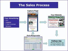 The Home Business Sales Process