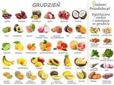 Tropical fruits and vegetables in season - seasonal calendar chart - January harvest Eat Healthy Cheap, Healthy Eating, Exotic Fruit, Tropical Fruits, Kids Menu, Tips & Tricks, Fruit In Season, Fruits And Vegetables, Mango
