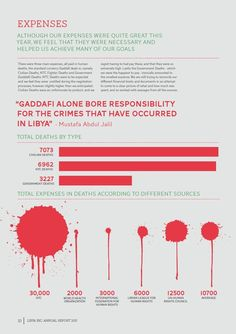 Libya Annual Report Infographic by Liesl Le Roux, via Behance