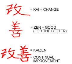 Release the power of your organization-it's time for a Kaizen blitz!