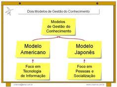 Dois Modelos de Gestao do Conhecimento: Criacao e Distribuicao