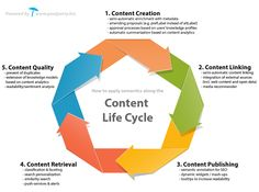 content repository+System model - Google Search