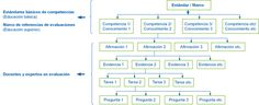 Proceso de elaboración de las pruebas a través de la metodología de diseño de especificaciones basado en el modelo de evidencias