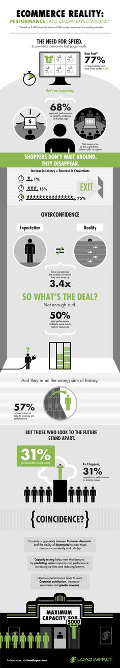 E-Commerce Reality: Performance Falls Below Expectations [Infographic]