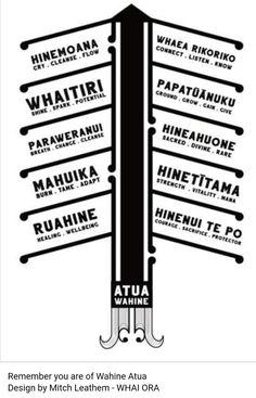 Maori Words, Maori Symbols, Self Love, Knowledge, Language, Teaching, Sayings, Kiwi, Classroom