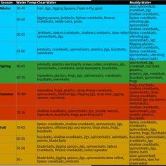 Season Water Selection Chart