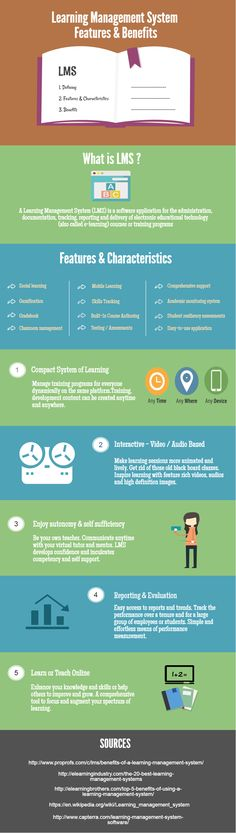 Infographic Of The Day: Learning Management Systems