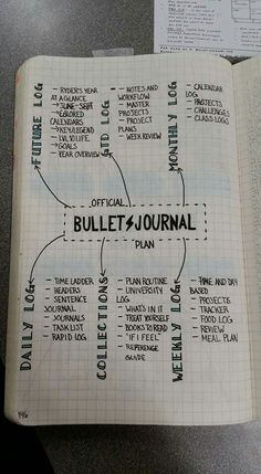 Plan for when migrating to a new journal or mixing it up a bit