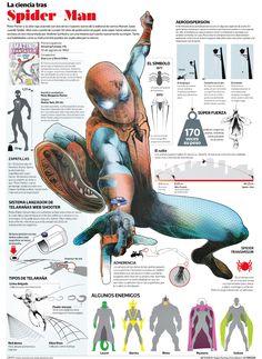 Las ciencias tras Spider Man