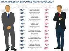 highly engaged workers