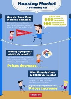 When is it a buyers' or sellers' market? What factors create a balanced market? Understand the basic economics of the housing market in this quick infographic Real Estate Leads, Selling Real Estate, Real Estate Tips, Real Estate Business, Real Estate Marketing, Edina Realty, Rich Family, Home Buying, Infographic