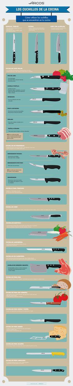Tipos de Cuchillos de Cocina clasificados por el tipo de cuchillo
